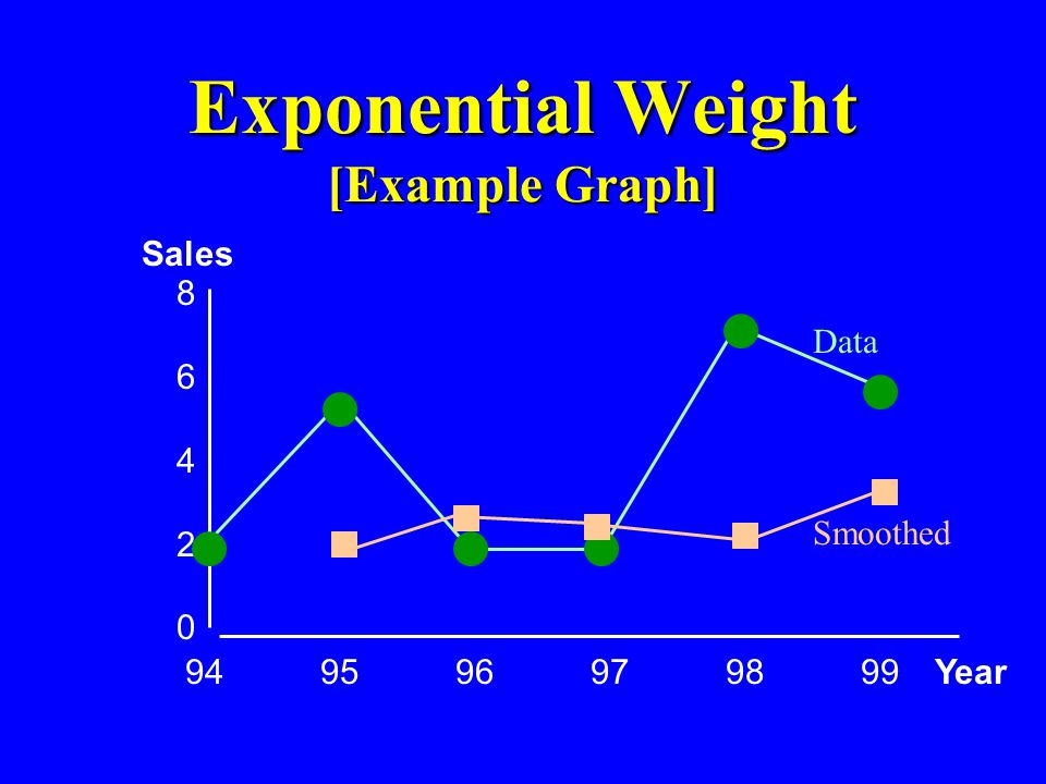 Exponential Weight [Example Graph]
